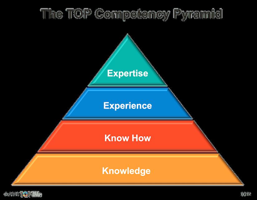 TOP CompetencyPyramid